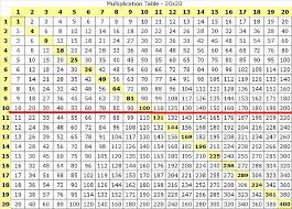 20 X 20 Multiplication Chart Pdf Multiplication Tables From 1 To 20 Printable Modern Coffee