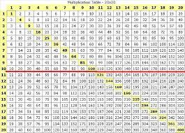 6 Multiplication Chart 300