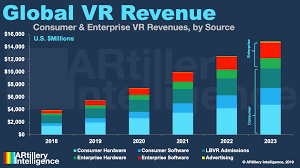 Vr Hardware Revenues Projected To Reach 6 39 Billion By