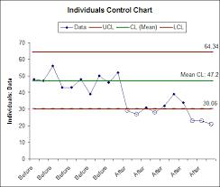 Free Spc Control Chart Template Sigmaxl Control Chart Templates
