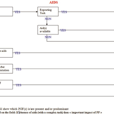 Organizational Chart Supporting The Quantification Of Links