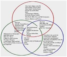 Judaism Christianity And Islam Triple Venn Diagram Hinduism Buddhism Venn Diagram Best Of Greece And Rome Parison