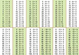 Division Chart Up To 12 Table Of Division Division Chart Math Division Division