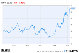 Safeway Stock Price Chart Will This Price Increase Help Safeway Swy Today Thestreet