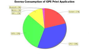 Cpu Energy Consumption Chart Bar Chart For Energy Consumption Of Mobile Components For