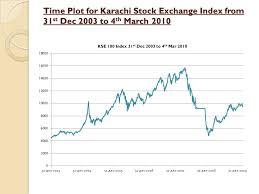 Efficient Market Hypothesis Evidence From Karachi Stock