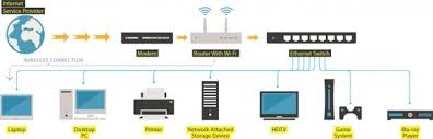 home network wiring diagram with regard to wiring diagrams of a home network wiring diagram example home network wiring diagram with regard to wiring diagrams of a home network powerking on