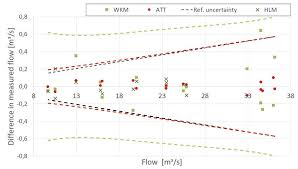 Difference Between Chart And Graph Hydrocord Flow Measurements Comparison Chart The Graph Shows