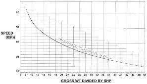 Fiberglassics Determining Engine Size Max Hp