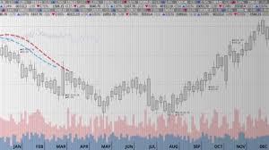 Stock Market Charts And Graphs Various Animated Stock Market Charts And Graphs Do Line