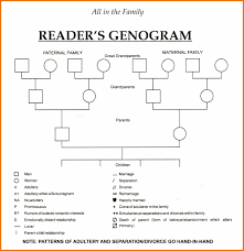 template for genogram in word family genogram template word art resume skills