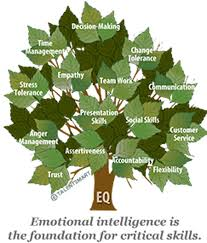 emotional intelligence eq talentsmart tested emotional intelligence alongside 33 other important workplace skills and found that emotional intelligence is the strongest predictor of