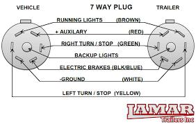 5 way trailer plug wiring diagram Ford 7 Way Trailer Wiring Diagram Dodge Trailer Plug Wiring Diagram