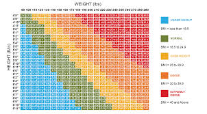 Obese Bmi Chart Bmi Body Mass Index Calculator Calculate Your Ideal