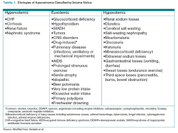 Siadh Vs Diabetes Insipidus Chart How Is Siadh Diagnosed And Managed The Hospitalist