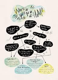 H M Career Path Flow Chart Lauren Pirie