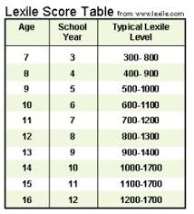 lexile score chart introduction reading and lexile scores libguides home at