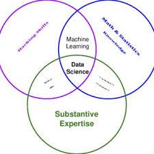 Data Scientist Venn Diagram Conways Data Science Venn Diagram Conway 2013 Download