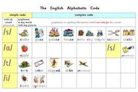 Dyslexia Phonics Chart Phonics Programme And Alphabetic Code Charts Free Resources