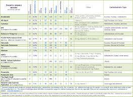 Sports Drink Comparison Chart Proactive Nutrition