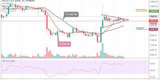 Bitcoin Chart Analysis Bitcoin Price Analysis Bitcoin Price Fails To Grow Still
