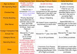 Credit Card Comparison Chart Comparison Of Three Major Airline Credit Cards Milevalue