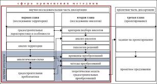 Территориальная методика научных исследований для магистерской  Развёрнутая структура диссертации одноуровневого типа