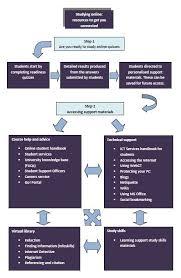 diagram of sitemap