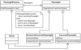 Flyweight Pattern Cool Flyweight NET Design Pattern In C And VB Dofactory