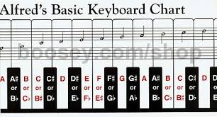 Alfreds Basic Piano Keyboard Chart 2 Sided