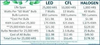 Light Chart Led Light Bulb Sizes Mrham Info
