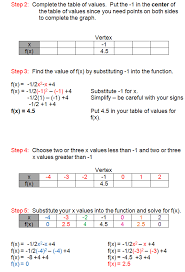 finding the x coordinate of the vertex
