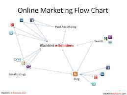 Example Digital Marketing Flowchart Social Media Flowchart