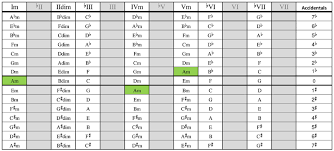 Guitar Chord Combinations Chart Chord Progressions Theguitarlesson Com