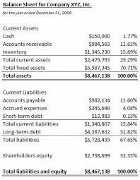Common Size Balance Sheet Definition Example Investinganswers
