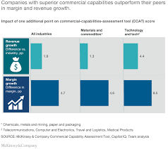 Commercial Excellence Your Path To Growth Mckinsey