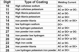 Stainless Steel Arc Welding Rod Chart Electrode Classification Chart In 2019 Welding Electrodes