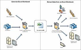 define office. generating excel workbooks and extracting data define office y