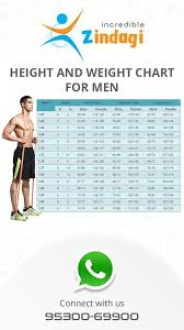 5 Foot 6 Weight Chart What Should Be The Ideal Weight For A 24 Year Old Male With