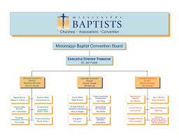 Organizational Chart Mississippi Baptist Convention Board