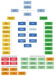 Orginizational Chart Chatham County Georgia Organizational Chart