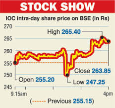 Indian Oil Share Price Chart Govt Sets Ioc Sale Price