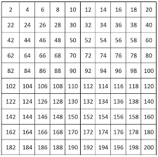 Numbers 100 To 200 Chart Number Charts Counting By 2 From 2 To 200 Even Numbers
