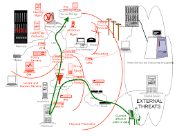 view the full size version of jennifers final diagram network security officer