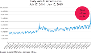 Hd Amazon Prime Day Daily Traffic Chart Hitwise Number