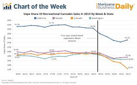 Vape Stock Chart Marijuana Vape Sales Rebounding In Some Key Markets For Now