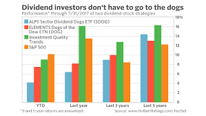This Pack Of Dividend Paying Stocks Outruns The Dow Dogs