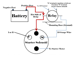 wiring diagram for starter relay the wiring diagram starter motor relay wiring diagram nilza wiring diagram