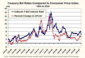 20 Year Treasury Bond Rate Chart Us Treasury Bonds Rates Historical Commodity Market Crude Oil