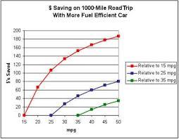 Nudge Blog Miles Per Gallon